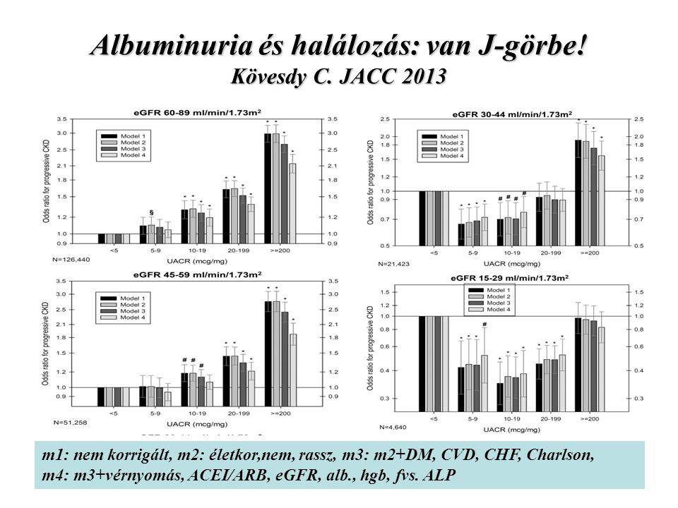 Albuminuria és halálozás: van J-görbe! Kövesdy C. JACC 2013 m1: nem korrigált, m2: életkor,nem, rassz, m3: m2+DM, CVD, CHF, Charlson, m4: m3+vérnyomás