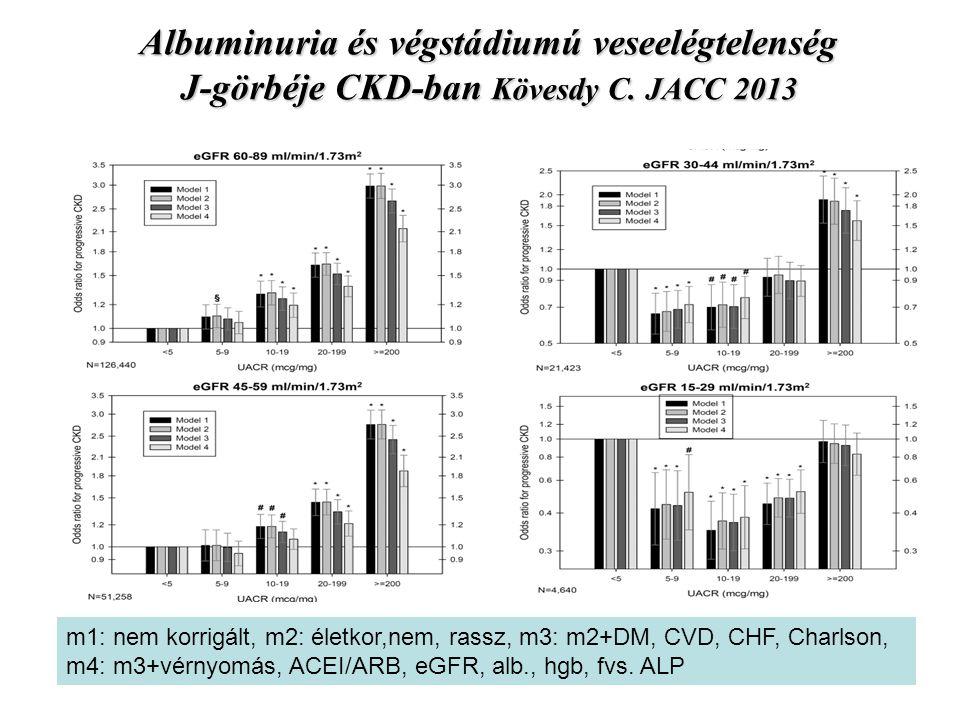 Albuminuria és végstádiumú veseelégtelenség J-görbéje CKD-ban Kövesdy C. JACC 2013 m1: nem korrigált, m2: életkor,nem, rassz, m3: m2+DM, CVD, CHF, Cha