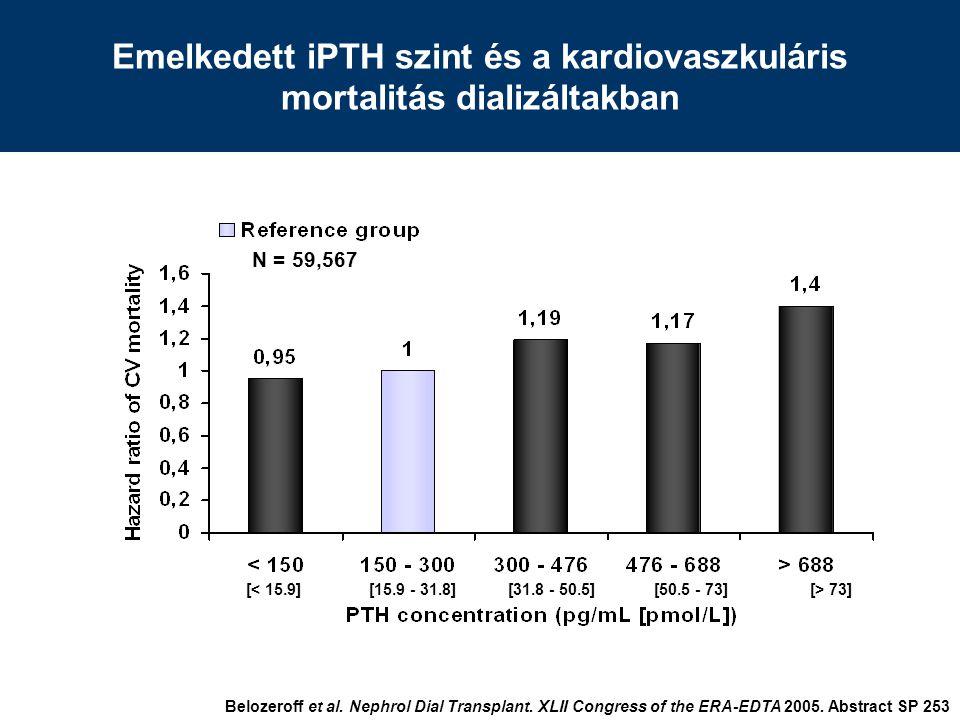 Emelkedett iPTH szint és a kardiovaszkuláris mortalitás dializáltakban N = 59,567 Belozeroff et al.