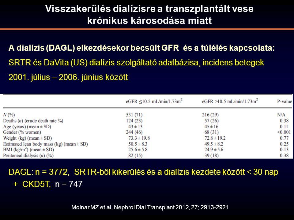 Molnar MZ et al, Nephrol Dial Transplant 2012, 27; 2913-2921 DAGL: n = 3772, SRTR-ből kikerülés és a dialízis kezdete között < 30 nap + CKD5T, n = 747 A dialízis (DAGL) elkezdésekor becsült GFR és a túlélés kapcsolata: SRTR és DaVita (US) dialízis szolgáltató adatbázisa, incidens betegek 2001.