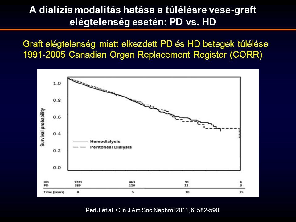 Perl J et al. Clin J Am Soc Nephrol 2011, 6: 582-590 A dialízis modalitás hatása a túlélésre vese-graft elégtelenség esetén: PD vs. HD Graft elégtelen