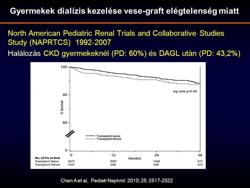 North American Pediatric Renal Trials and Collaborative Studies Study (NAPRTCS) 1992-2007 Halálozás CKD gyermekeknél (PD: 60%) és DAGL után (PD: 43,2%) Chen A et al, Pediatr Nephrol 2010; 25: 2517-2522 Gyermekek dialízis kezelése vese-graft elégtelenség miatt