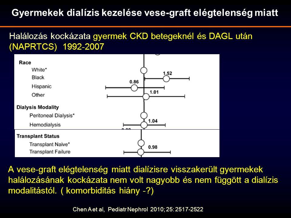 Halálozás kockázata gyermek CKD betegeknél és DAGL után (NAPRTCS) 1992-2007 Chen A et al, Pediatr Nephrol 2010; 25: 2517-2522 A vese-graft elégtelenség miatt dialízisre visszakerült gyermekek halálozásának kockázata nem volt nagyobb és nem függött a dialízis modalitástól.