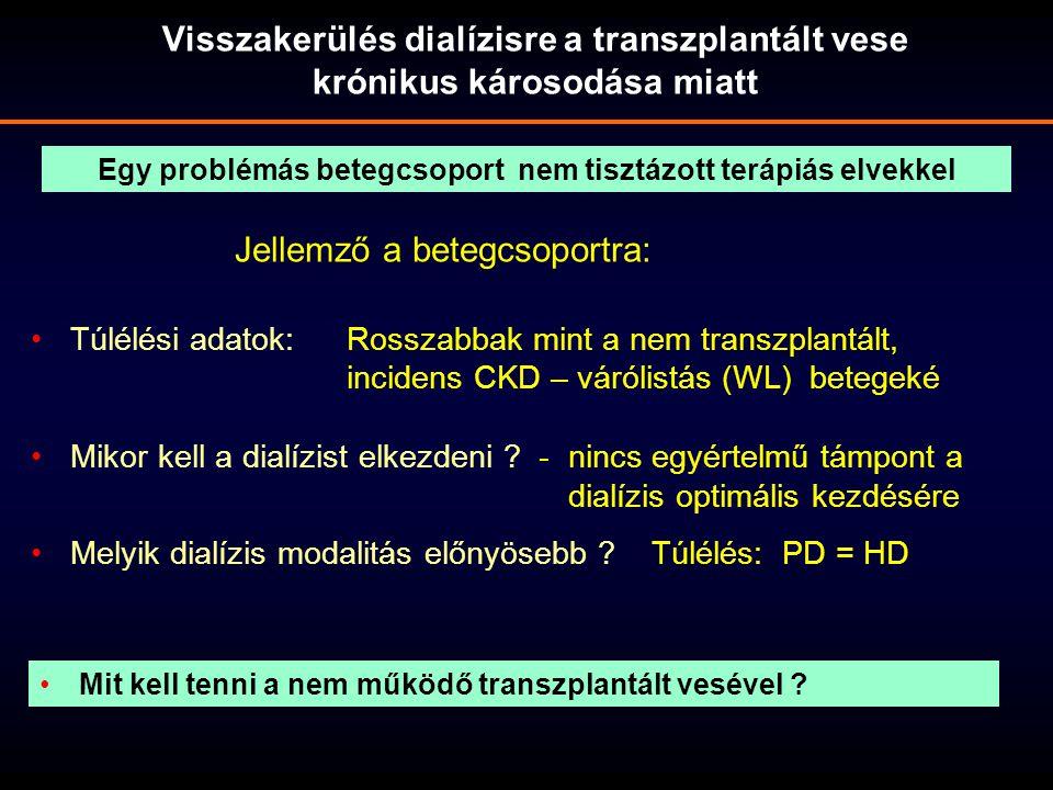 Visszakerülés dialízisre a transzplantált vese krónikus károsodása miatt Túlélési adatok:Rosszabbak mint a nem transzplantált, incidens CKD – várólist