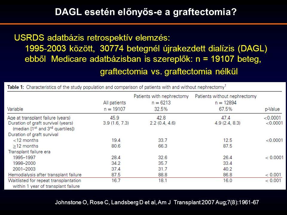 USRDS adatbázis retrospektív elemzés: 1995-2003 között, 30774 betegnél újrakezdett dialízis (DAGL) ebből Medicare adatbázisban is szereplők: n = 19107 beteg, graftectomia vs.