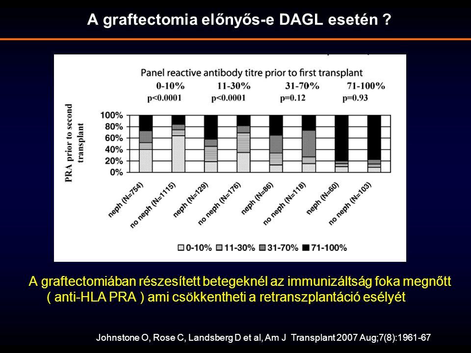 A graftectomiában részesített betegeknél az immunizáltság foka megnőtt ( anti-HLA PRA ) ami csökkentheti a retranszplantáció esélyét A graftectomia előnyős-e DAGL esetén .