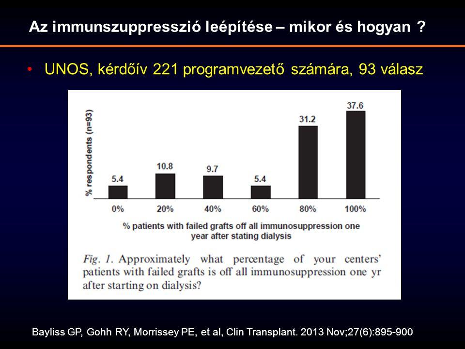 Az immunszuppresszió leépítése – mikor és hogyan .