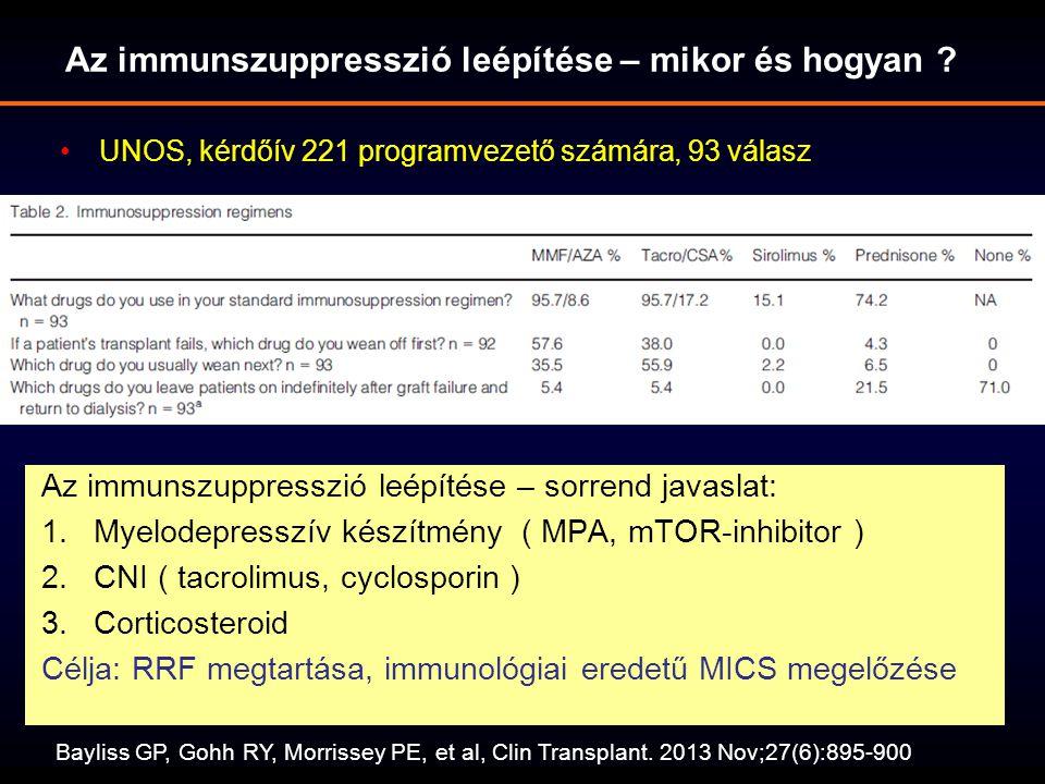 Az immunszuppresszió leépítése – mikor és hogyan ? Bayliss GP, Gohh RY, Morrissey PE, et al, Clin Transplant. 2013 Nov;27(6):895-900 UNOS, kérdőív 221