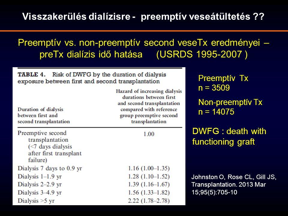 Visszakerülés dialízisre - preemptív veseátültetés ?? Preemptív vs. non-preemptív second veseTx eredményei – preTx dialízis idő hatása (USRDS 1995-200