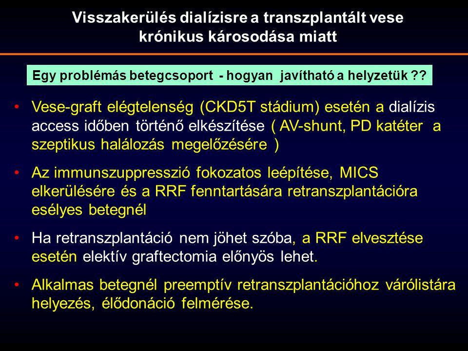 Visszakerülés dialízisre a transzplantált vese krónikus károsodása miatt Vese-graft elégtelenség (CKD5T stádium) esetén a dialízis access időben törté