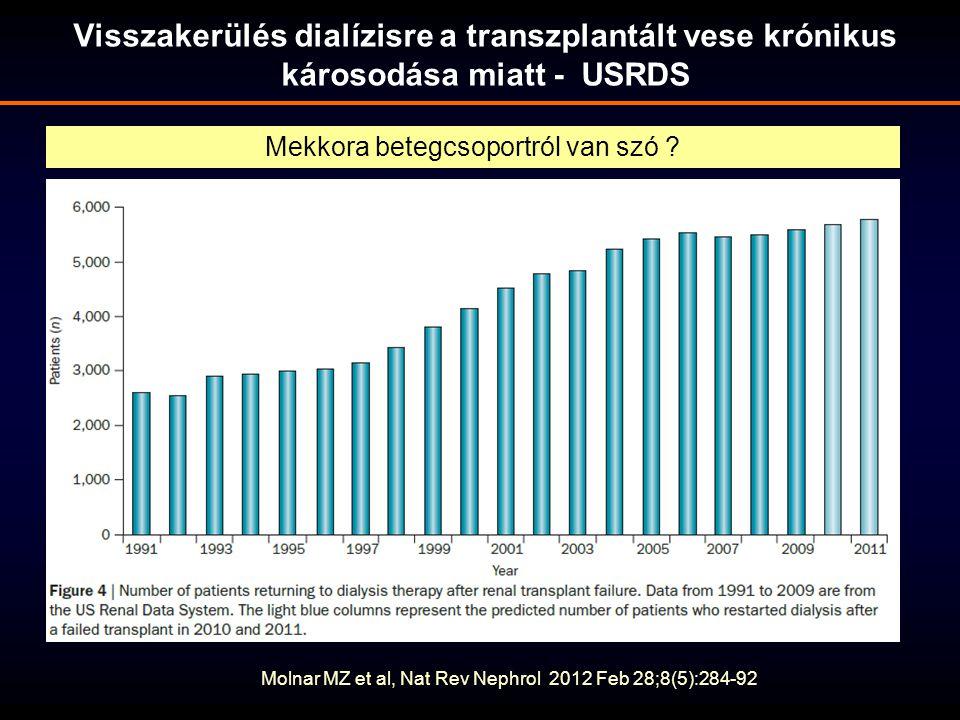 Molnar MZ et al, Nat Rev Nephrol 2012 Feb 28;8(5):284-92 Mekkora betegcsoportról van szó ? Visszakerülés dialízisre a transzplantált vese krónikus kár