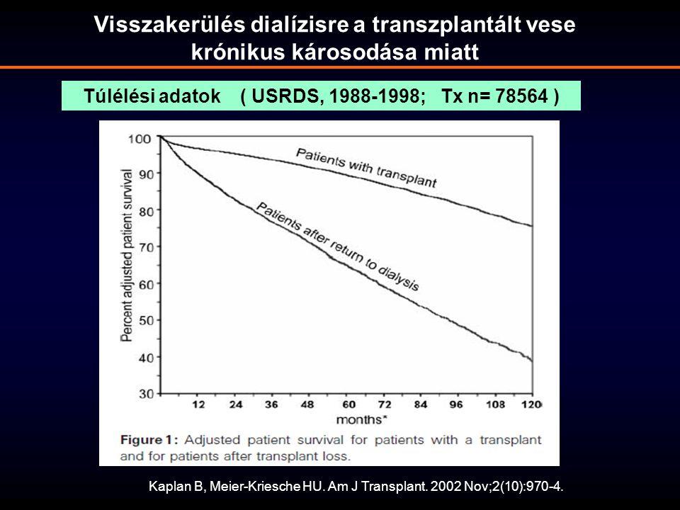 Kaplan B, Meier-Kriesche HU. Am J Transplant. 2002 Nov;2(10):970-4. Túlélési adatok ( USRDS, 1988-1998; Tx n= 78564 ) Visszakerülés dialízisre a trans