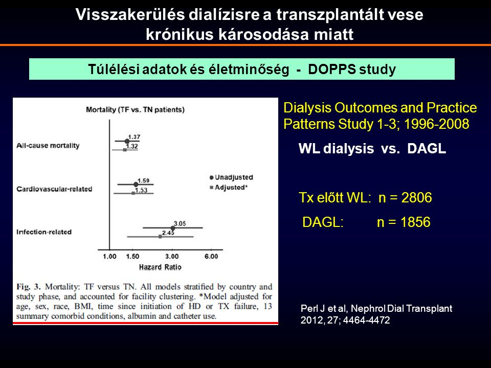 Perl J et al, Nephrol Dial Transplant 2012, 27; 4464-4472 Dialysis Outcomes and Practice Patterns Study 1-3; 1996-2008 WL dialysis vs. DAGL Tx előtt W