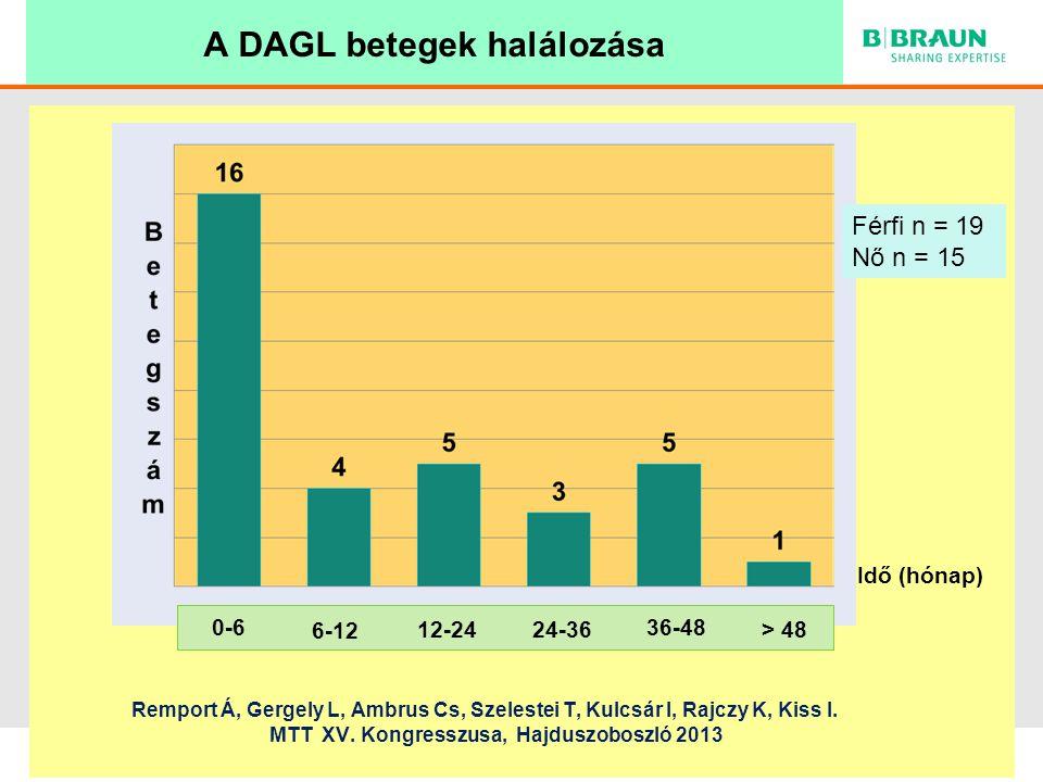 sl | Page A DAGL betegek halálozása Idő (hónap) 0-6 6-12 12-2424-36 36-48 > 48 Férfi n = 19 Nő n = 15 Remport Á, Gergely L, Ambrus Cs, Szelestei T, Kulcsár I, Rajczy K, Kiss I.