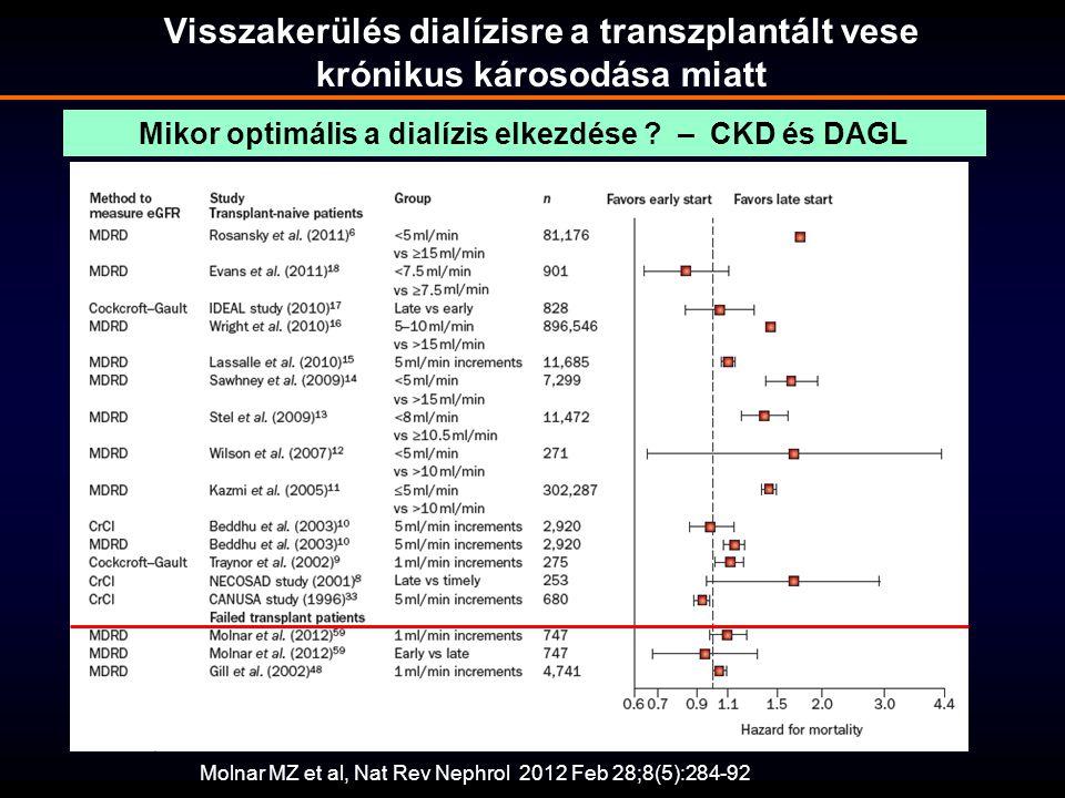 Molnar MZ et al, Nat Rev Nephrol 2012 Feb 28;8(5):284-92 Mikor optimális a dialízis elkezdése ? – CKD és DAGL Visszakerülés dialízisre a transzplantál
