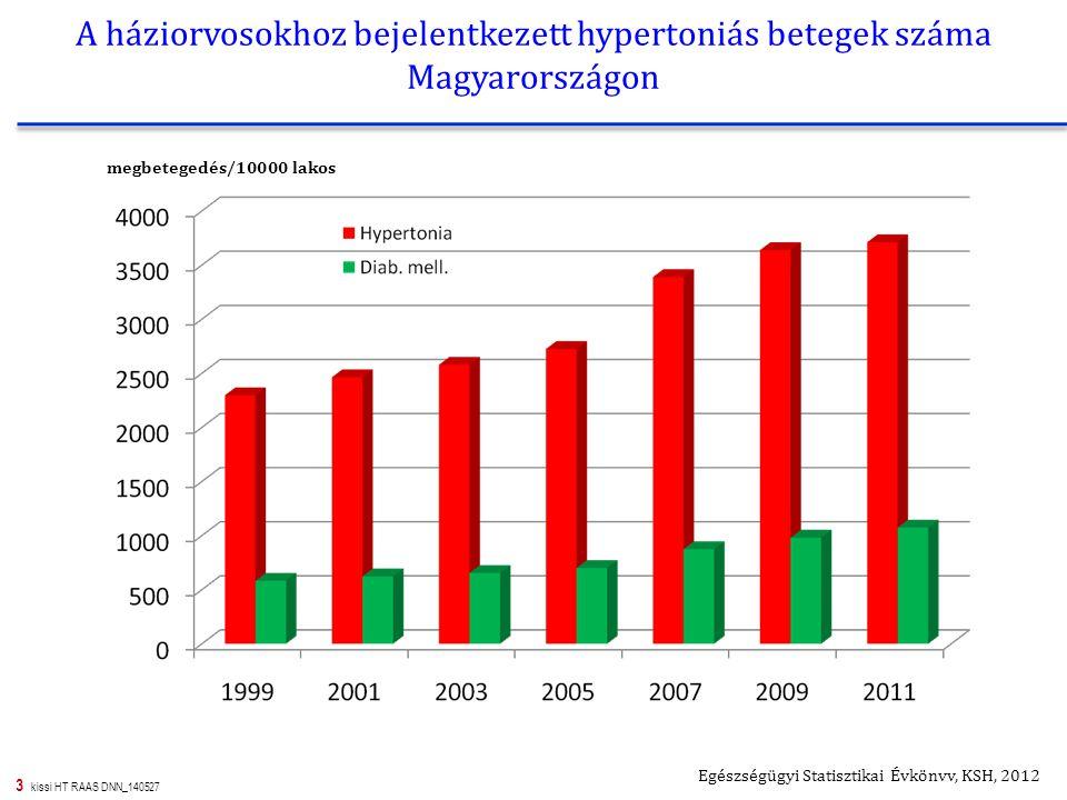 14 kissi HT RAAS DNN_140527 Lehetséges kapcsolat az PPAR-gamma rendszer és a RAS között hypertonia betegségben