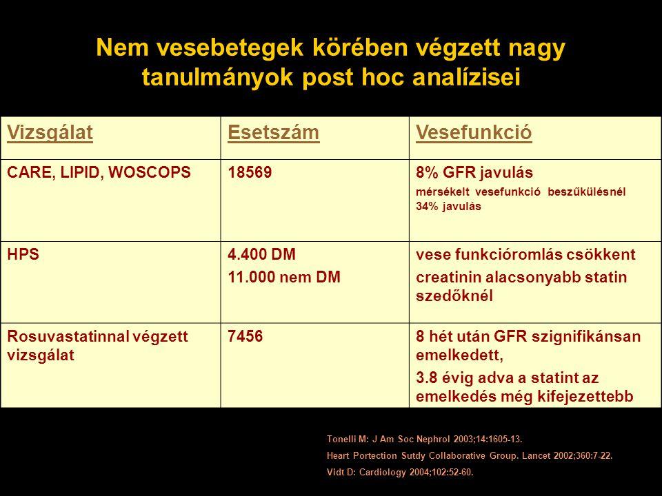Nem vesebetegek körében végzett nagy tanulmányok post hoc analízisei VizsgálatEsetszámVesefunkció CARE, LIPID, WOSCOPS185698% GFR javulás mérsékelt vesefunkció beszűkülésnél 34% javulás HPS4.400 DM 11.000 nem DM vese funkcióromlás csökkent creatinin alacsonyabb statin szedőknél Rosuvastatinnal végzett vizsgálat 74568 hét után GFR szignifikánsan emelkedett, 3.8 évig adva a statint az emelkedés még kifejezettebb Tonelli M: J Am Soc Nephrol 2003;14:1605-13.