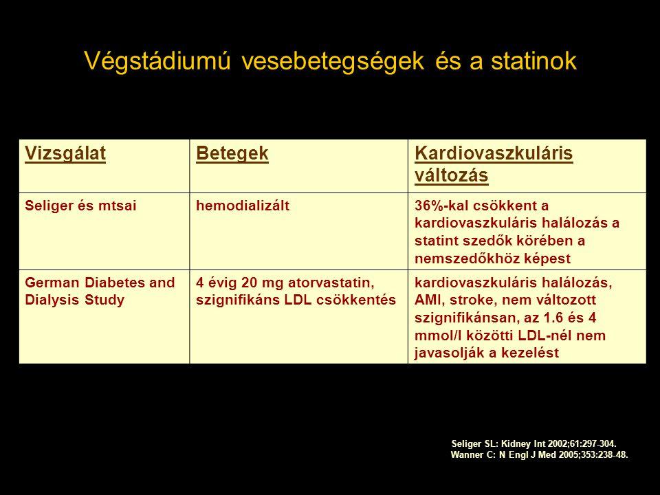 Végstádiumú vesebetegségek és a statinok VizsgálatBetegekKardiovaszkuláris változás Seliger és mtsaihemodializált36%-kal csökkent a kardiovaszkuláris halálozás a statint szedők körében a nemszedőkhöz képest German Diabetes and Dialysis Study 4 évig 20 mg atorvastatin, szignifikáns LDL csökkentés kardiovaszkuláris halálozás, AMI, stroke, nem változott szignifikánsan, az 1.6 és 4 mmol/l közötti LDL-nél nem javasolják a kezelést Seliger SL: Kidney Int 2002;61:297-304.