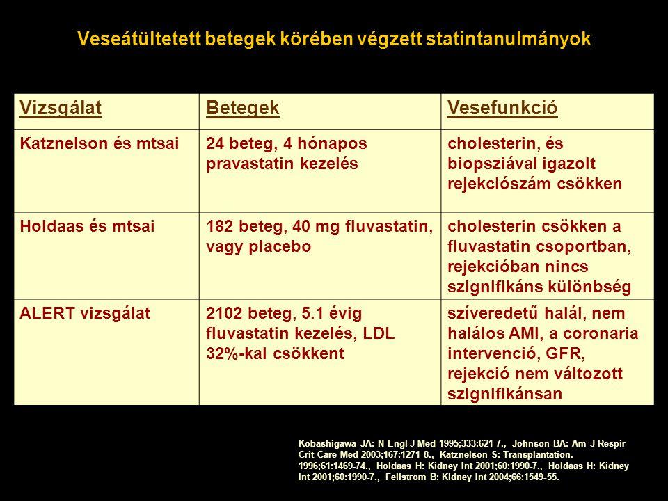 Veseátültetett betegek körében végzett statintanulmányok VizsgálatBetegekVesefunkció Katznelson és mtsai24 beteg, 4 hónapos pravastatin kezelés cholesterin, és biopsziával igazolt rejekciószám csökken Holdaas és mtsai182 beteg, 40 mg fluvastatin, vagy placebo cholesterin csökken a fluvastatin csoportban, rejekcióban nincs szignifikáns különbség ALERT vizsgálat2102 beteg, 5.1 évig fluvastatin kezelés, LDL 32%-kal csökkent szíveredetű halál, nem halálos AMI, a coronaria intervenció, GFR, rejekció nem változott szignifikánsan Kobashigawa JA: N Engl J Med 1995;333:621-7., Johnson BA: Am J Respir Crit Care Med 2003;167:1271-8., Katznelson S: Transplantation.