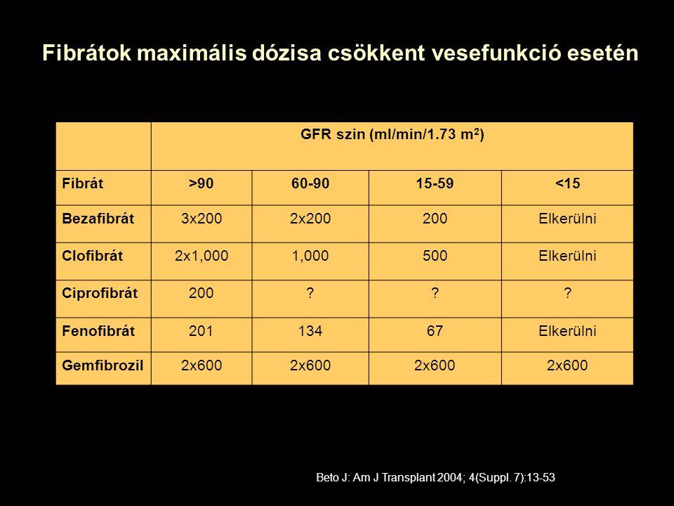 GFR szin (ml/min/1.73 m 2 ) Fibrát>9060-9015-59<15 Bezafibrát3x2002x200200Elkerülni Clofibrát2x1,0001,000500Elkerülni Ciprofibrát200??.