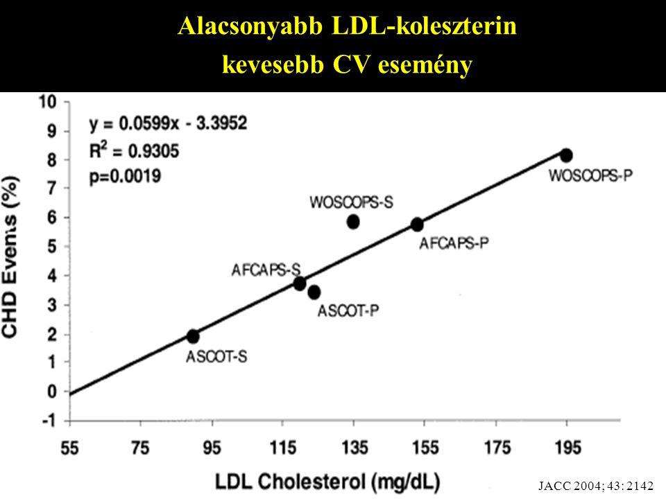 Alacsonyabb LDL-koleszterin kevesebb CV esemény JACC 2004; 43: 2142