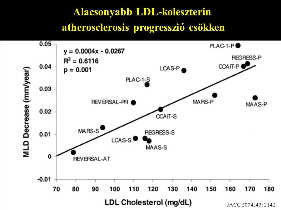 Alacsonyabb LDL-koleszterin atherosclerosis progresszió csökken JACC 2004; 43: 2142