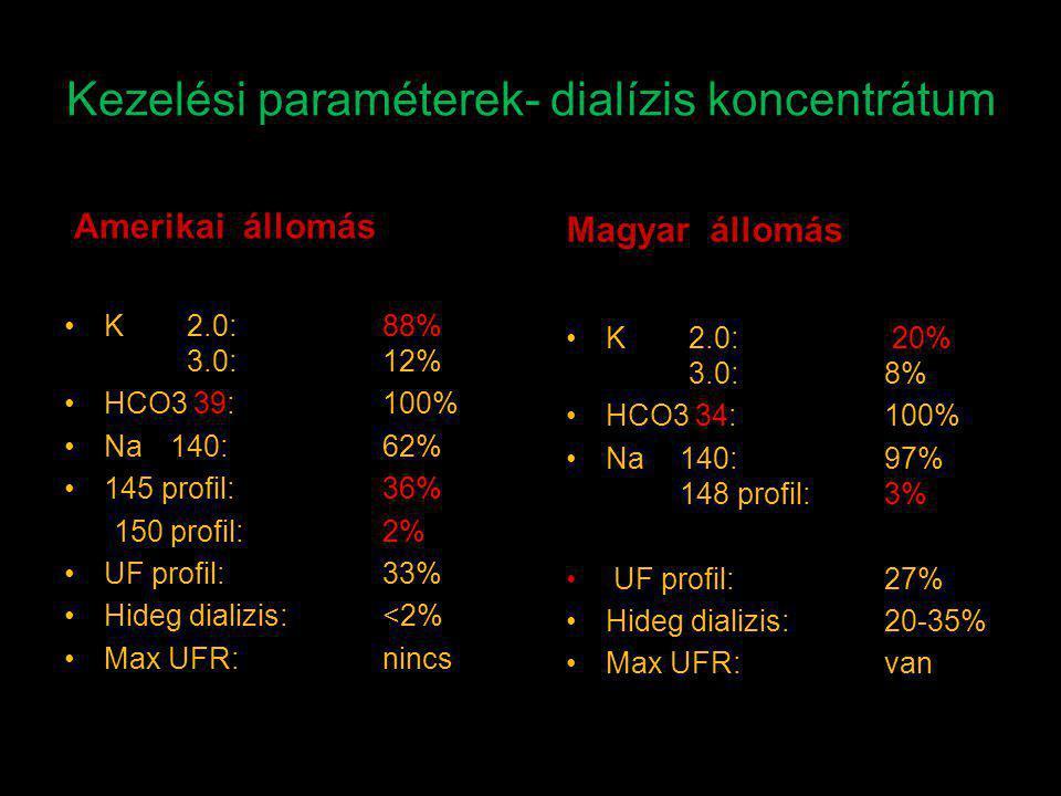Kezelési paraméterek- dialízis koncentrátum Amerikai állomás Magyar állomás K 2.0: 88% 3.0:12% HCO3 39:100% Na140:62% 145 profil:36% 150 profil: 2% UF