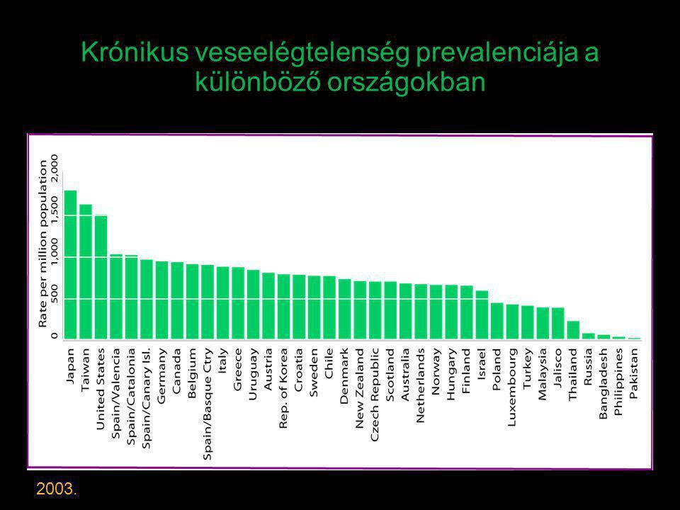 Krónikus veseelégtelenség prevalenciája a különböző országokban 2003.