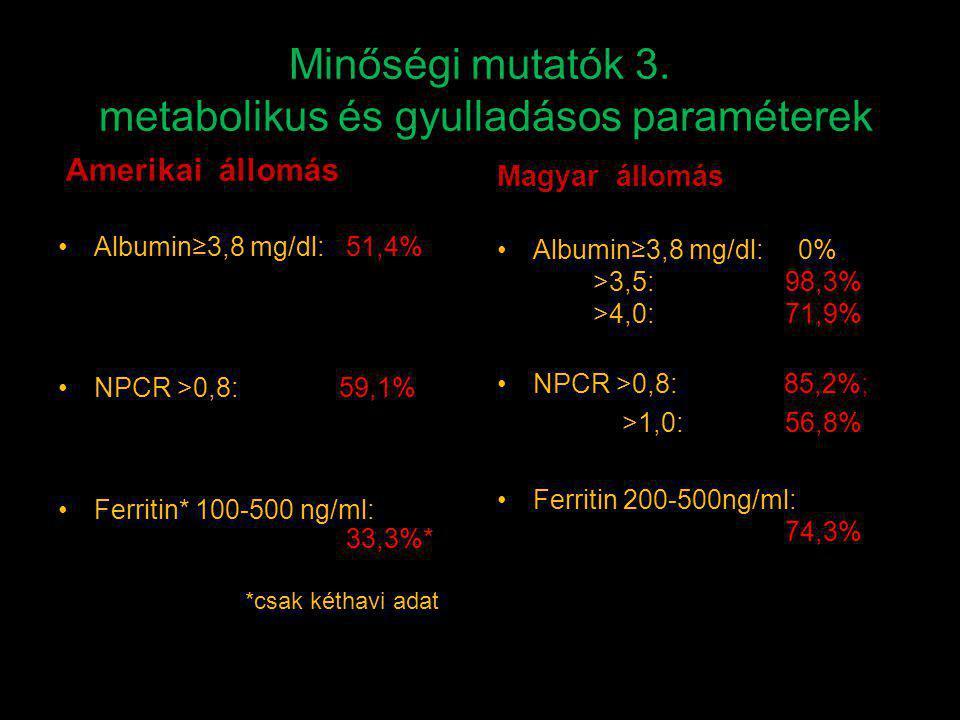 Minőségi mutatók 3. metabolikus és gyulladásos paraméterek Amerikai állomás Albumin≥3,8 mg/dl:51,4% NPCR >0,8: 59,1% Ferritin* 100-500 ng/ml: 33,3%* *