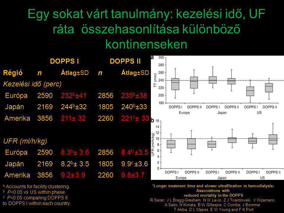 DOPPS IDOPPS II Régión Átlag±SD n Kezelési idő (perc) Európa2590232 b ±412856235 b ±38 Japán2169244 b ±321805240 b ±33 Amerika3856211± 322260221 c ± 3