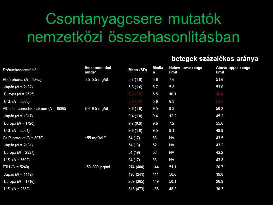 betegek százalékos aránya Szérumkoncentráció Recommended range a Mean (SD) Media n Below lower range limit Above upper range limit Phosphorus (N = 8265)3.5–5.5 mg/dL5.8 (1.8)5.67.651.6 Japán (N = 2132) 5.8 (1.6)5.75.853.6 Europa (N = 2525) 5.7 (1.9)5.510.149.4 U.S.