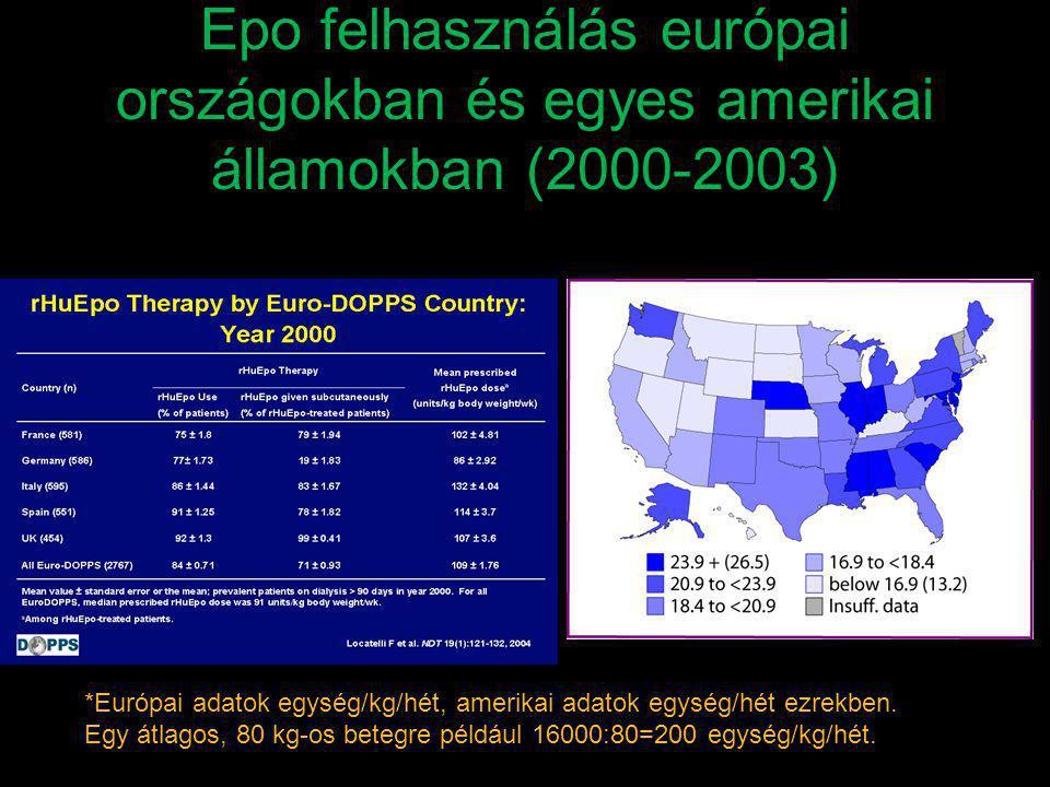 Epo felhasználás európai országokban és egyes amerikai államokban (2000-2003) *Európai adatok egység/kg/hét, amerikai adatok egység/hét ezrekben. Egy