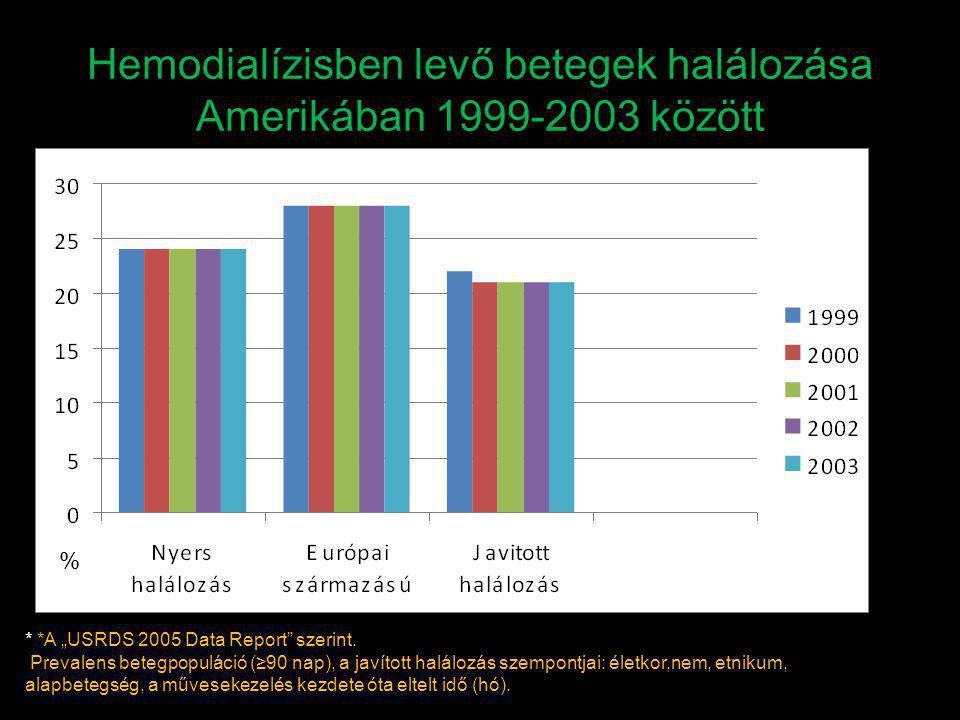 """Hemodialízisben levő betegek halálozása Amerikában 1999-2003 között * *A """"USRDS 2005 Data Report"""" szerint. Prevalens betegpopuláció (≥90 nap), a javít"""
