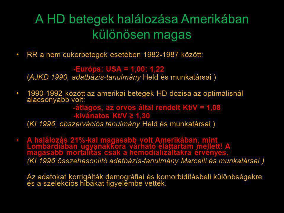 A HD betegek halálozása Amerikában különösen magas RR a nem cukorbetegek esetében 1982-1987 között: -Európa: USA = 1,00: 1,22 (AJKD 1990, adatbázis-ta