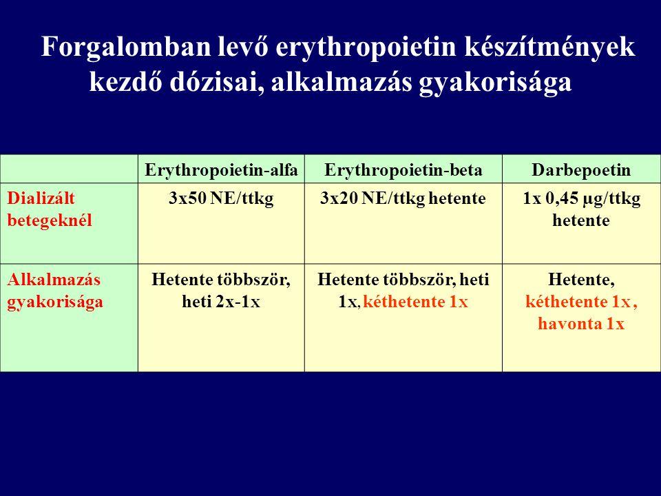 Forgalomban levő erythropoietin készítmények kezdő dózisai, alkalmazás gyakorisága Erythropoietin-alfaErythropoietin-betaDarbepoetin Dializált betegek