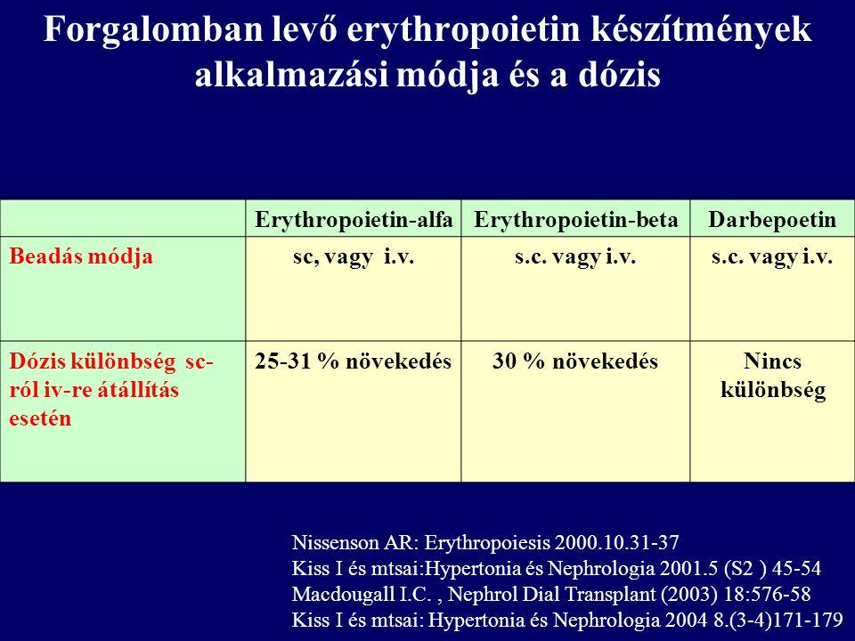 Forgalomban levő erythropoietin készítmények alkalmazási módja és a dózis Erythropoietin-alfaErythropoietin-betaDarbepoetin Beadás módjasc, vagy i.v.s