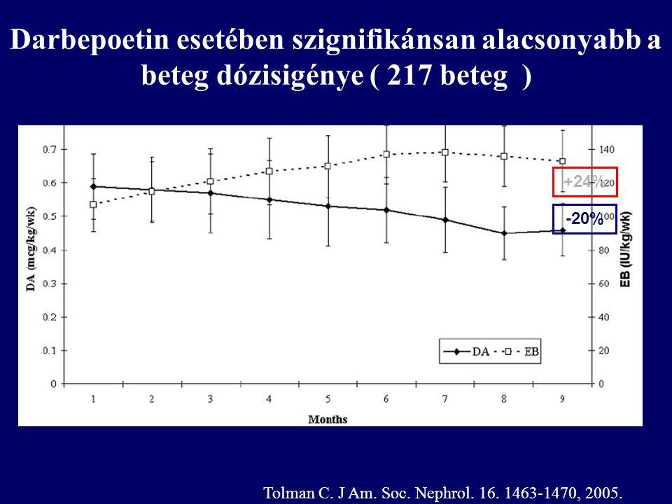 Darbepoetin esetében szignifikánsan alacsonyabb a beteg dózisigénye ( 217 beteg ) +24% -20% Tolman C. J Am. Soc. Nephrol. 16. 1463-1470, 2005.
