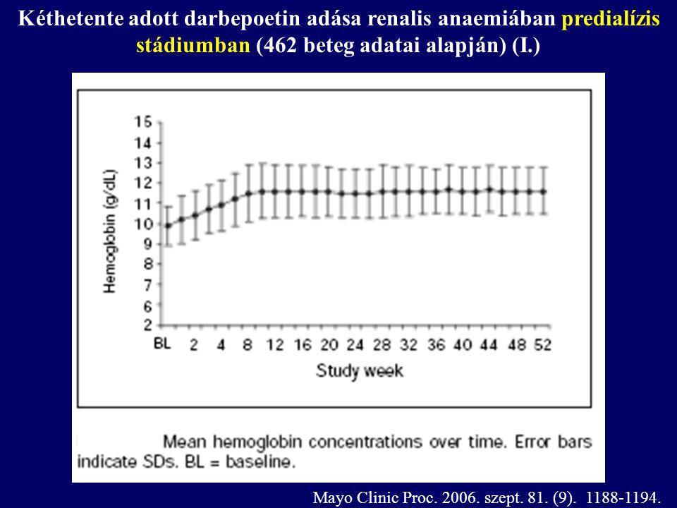 Kéthetente adott darbepoetin adása renalis anaemiában predialízis stádiumban (462 beteg adatai alapján) (I.) Mayo Clinic Proc. 2006. szept. 81. (9). 1