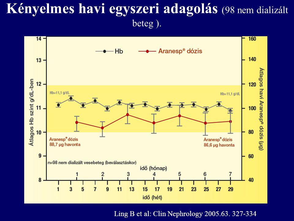 Kényelmes havi egyszeri adagolás (98 nem dializált beteg ). Ling B et al: Clin Nephrology 2005.63. 327-334