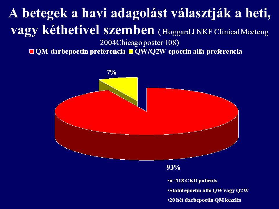A betegek a havi adagolást választják a heti, vagy kéthetivel szemben ( Hoggard J NKF Clinical Meeteng 2004Chicago poster 108) n=118 CKD patients Stab