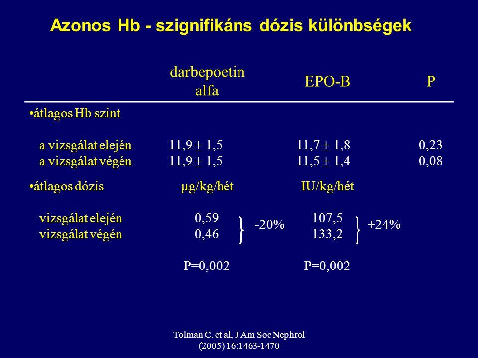 Tolman C. et al, J Am Soc Nephrol (2005) 16:1463-1470 darbepoetin alfa EPO-BP átlagos Hb szint a vizsgálat elején a vizsgálat végén 11,9 + 1,5 11,7 +