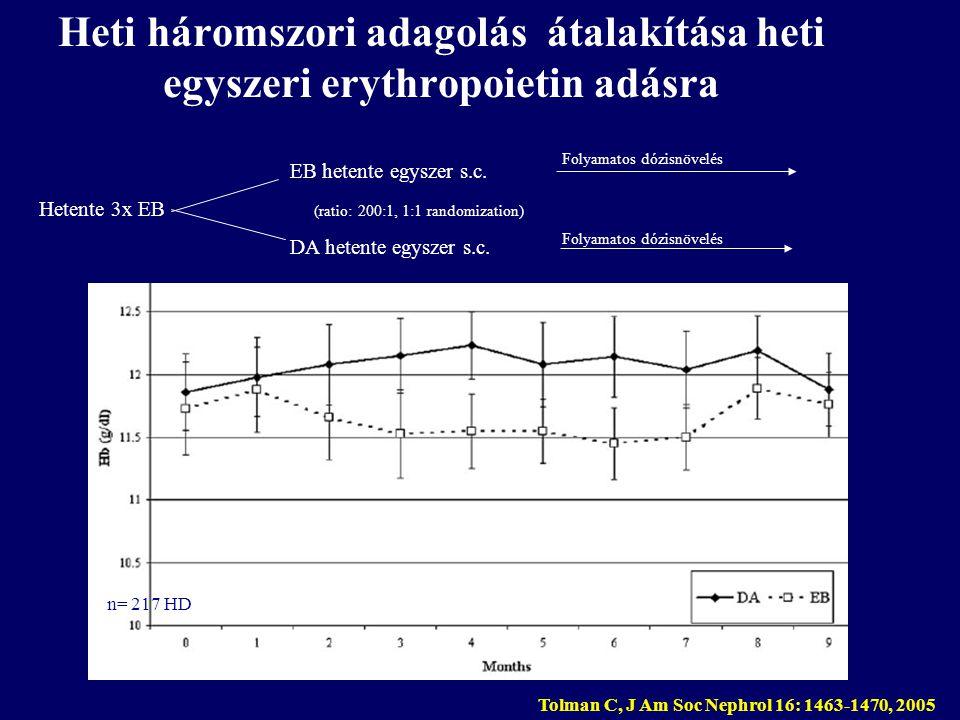 Heti háromszori adagolás átalakítása heti egyszeri erythropoietin adásra Tolman C, J Am Soc Nephrol 16: 1463-1470, 2005 EB hetente egyszer s.c. Hetent