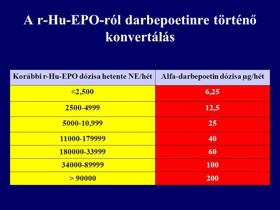 A r-Hu-EPO-ról darbepoetinre történő konvertálás Korábbi r-Hu-EPO dózisa hetente NE/hétAlfa-darbepoetin dózisa µg/hét <2,5006,25 2500-499912,5 5000-10