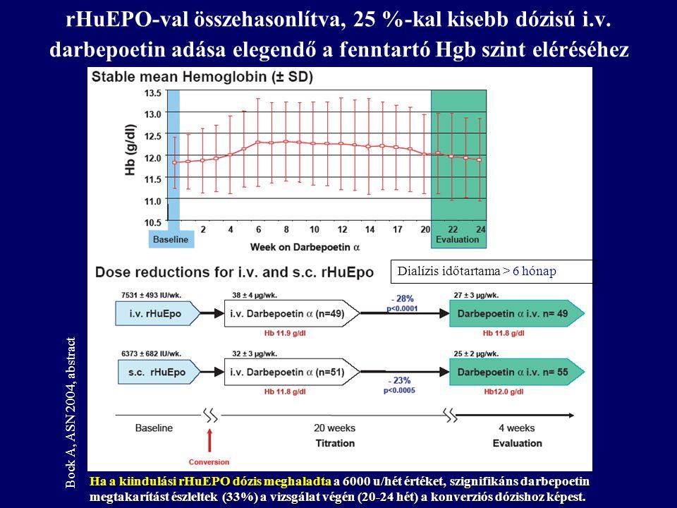 rHuEPO-val összehasonlítva, 25 %-kal kisebb dózisú i.v. darbepoetin adása elegendő a fenntartó Hgb szint eléréséhez Bock A, ASN 2004, abstract Dialízi
