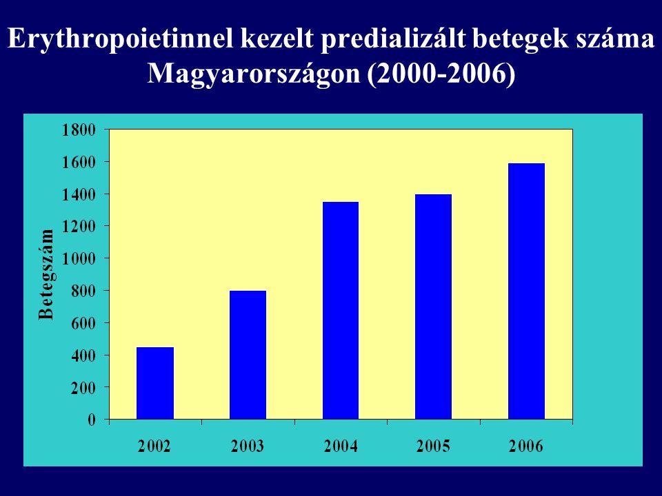 Erythropoietinnel kezelt predializált betegek száma Magyarországon (2000-2006)