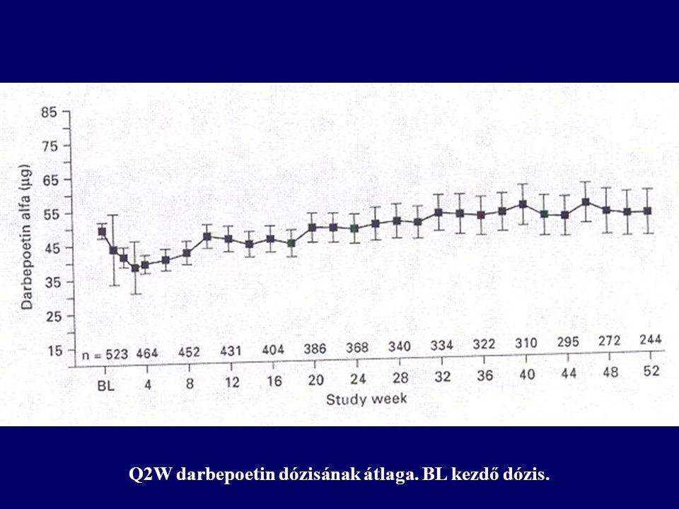 Q2W darbepoetin dózisának átlaga. BL kezdő dózis.
