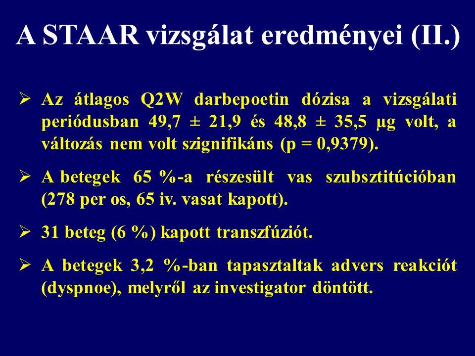  Az átlagos Q2W darbepoetin dózisa a vizsgálati periódusban 49,7 ± 21,9 és 48,8 ± 35,5 µg volt, a változás nem volt szignifikáns (p = 0,9379).  A be