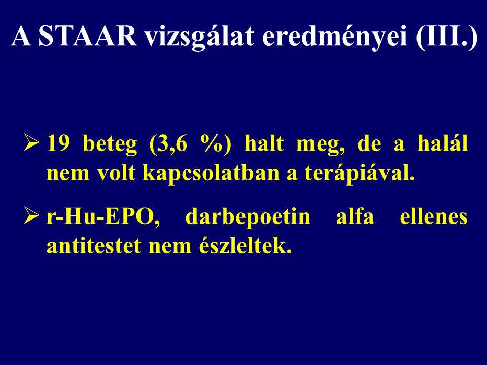  19 beteg (3,6 %) halt meg, de a halál nem volt kapcsolatban a terápiával.  r-Hu-EPO, darbepoetin alfa ellenes antitestet nem észleltek. A STAAR viz