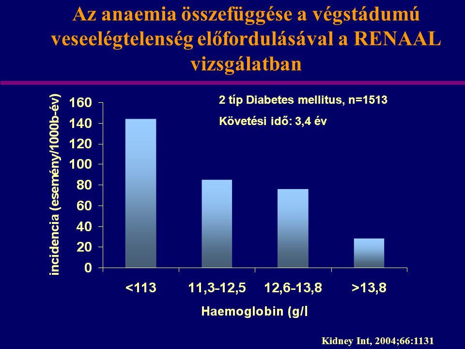 Az anaemia összefüggése a végstádumú veseelégtelenség előfordulásával a RENAAL vizsgálatban Kidney Int, 2004;66:1131 2 típ Diabetes mellitus, n=1513 K