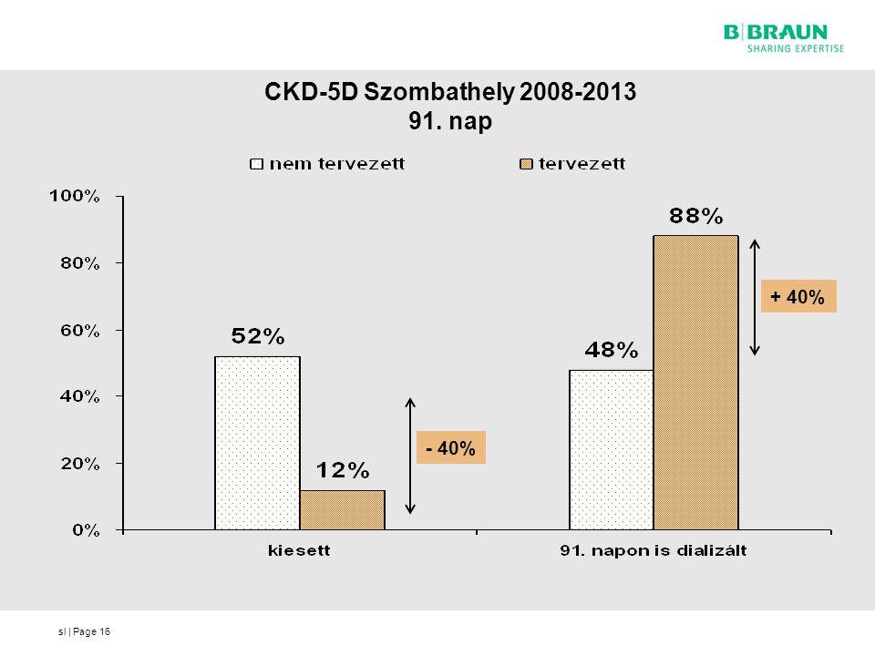 sl | Page CKD-5D Szombathely 2008-2013 91. nap 16 - 40% + 40%